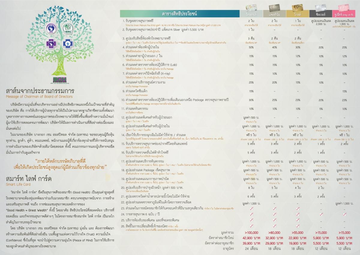 smart life card รายละเอียด เกษมราษฎร์ ศรีบุรินทร์